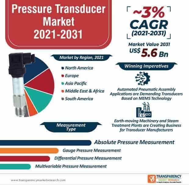 pressure transducer market infographic