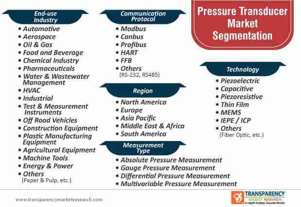 pressure transducer market segmentation