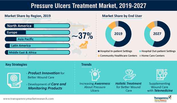 Pressure Ulcers Treatment  Market Insights, Trends & Growth Outlook