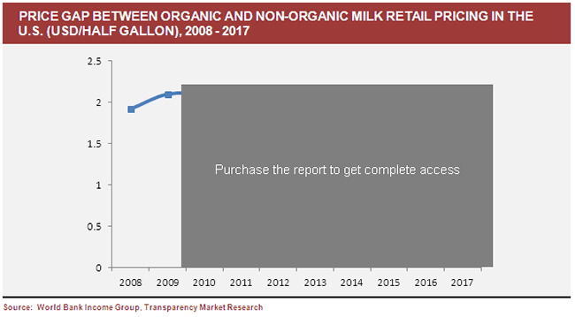 price-gap-between-organic-and-non-organic-milk-retail-pricing-in-the-us-2008-2017