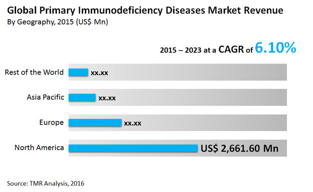primary-immunodeficiency-diseases-market""
