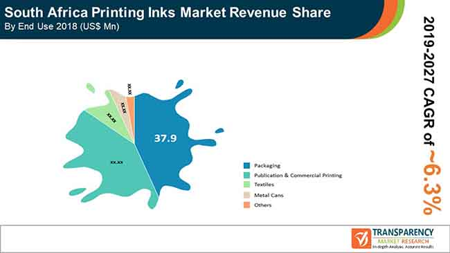 printing inks market revenue share.jpg