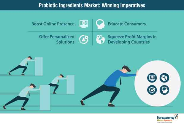 probiotic ingredients market winning imperatives