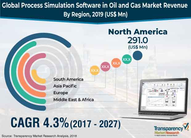 process simulation software in oil gas market