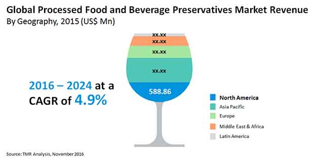 processed food beverage preservatives market
