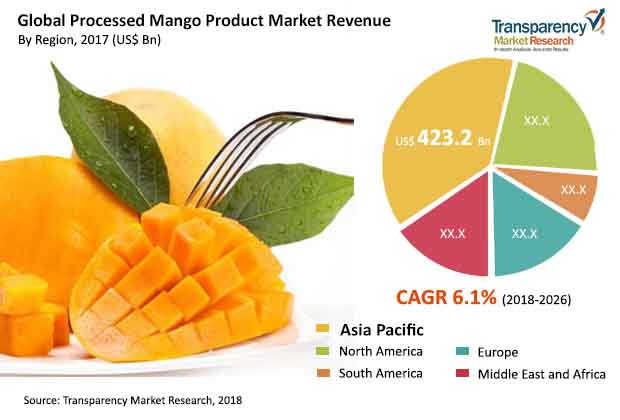 processed mango product market