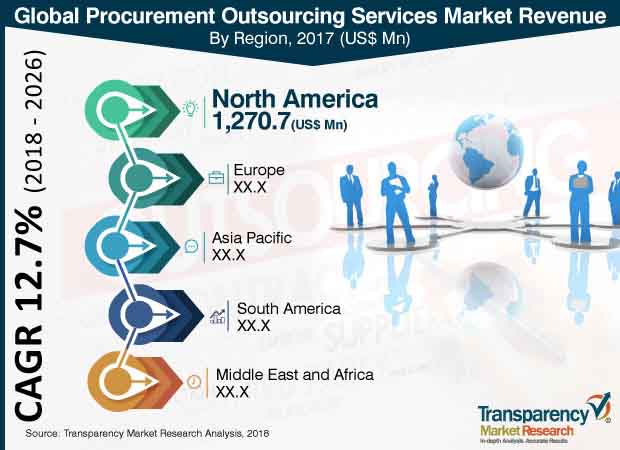 procurement outsourcing services market