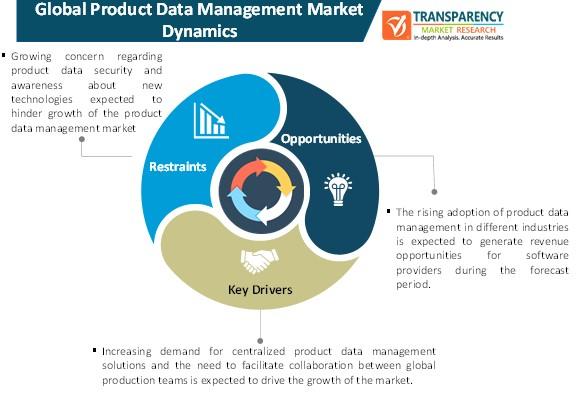 product data management market dynamics