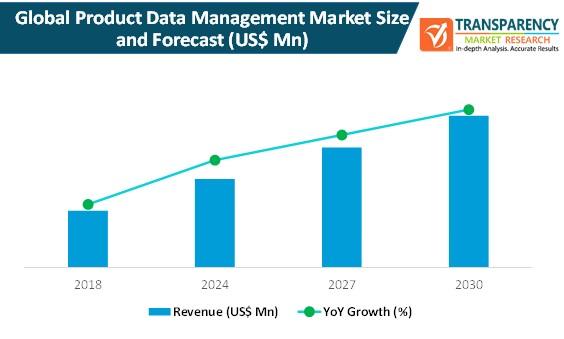product data management market size and forecast