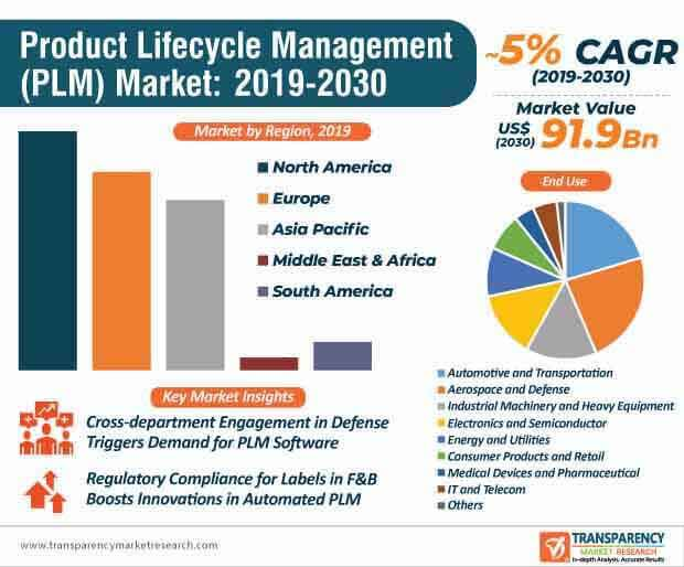 product lifecycle management market infographic
