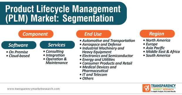 product lifecycle management market segmentation