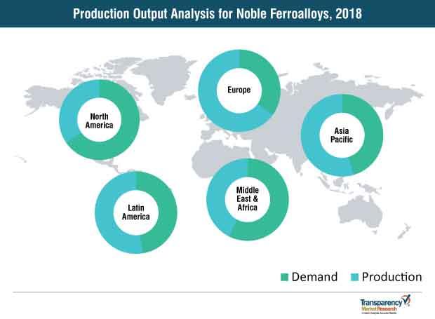 production output analysis for noble ferroalloys