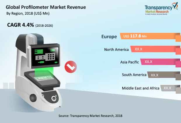 Profilometer  Market Insights, Trends & Growth Outlook