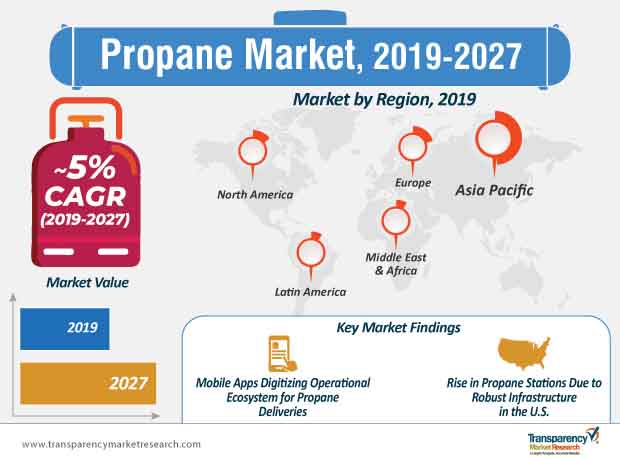 Propane  Market Insights, Trends & Growth Outlook