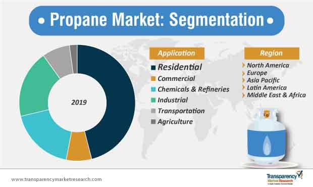 propane market segmentation