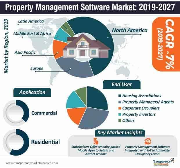 property management software market infographics