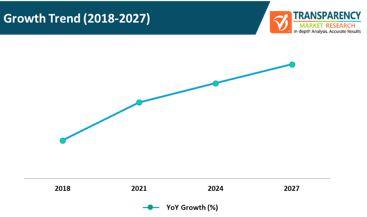 proposal management software market growth trend
