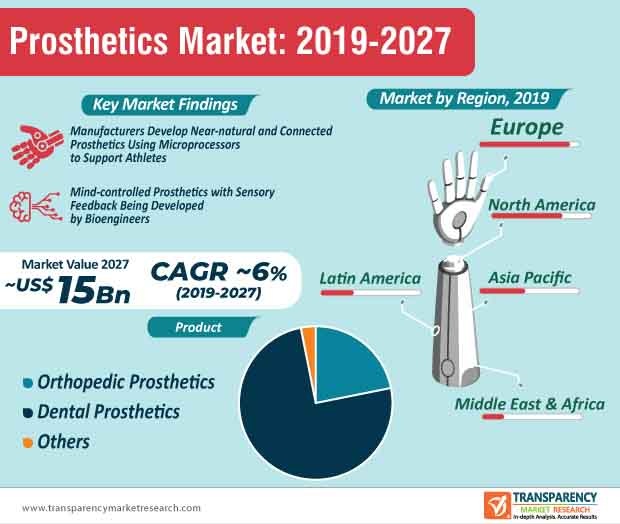 Prosthetics  Market Insights, Trends & Growth Outlook
