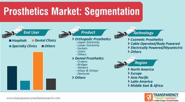 prosthetics market segmentation