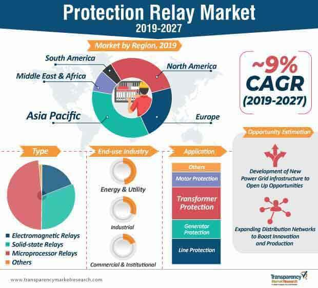 Protection Relay  Market Insights, Trends & Growth Outlook