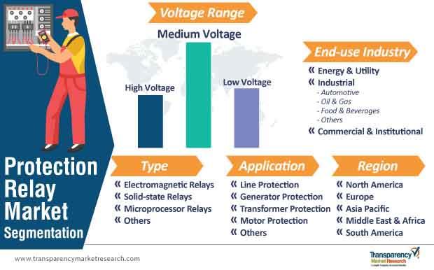 protection relay market segmentation