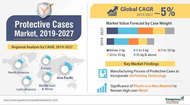 protective cases market infographic