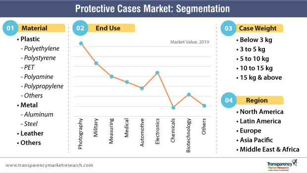 protective cases market segmentation