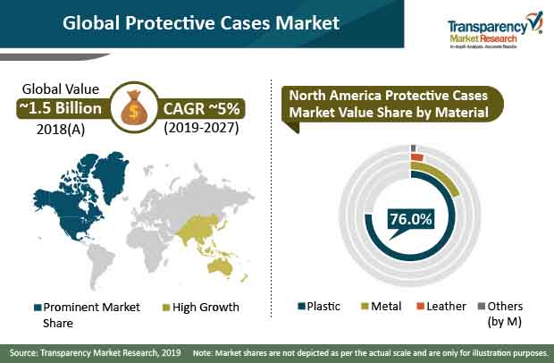 protective cases market share