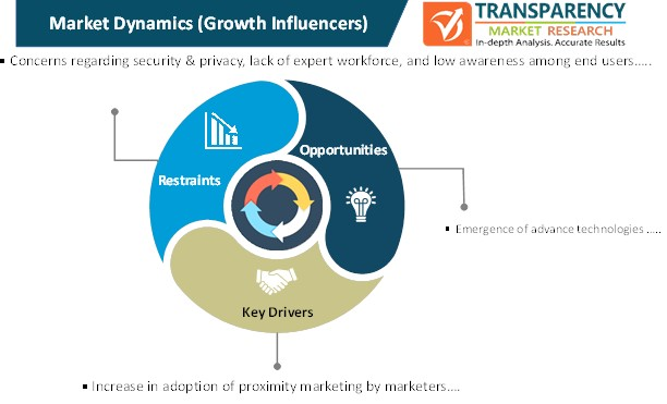 proximity as a service market dynamics