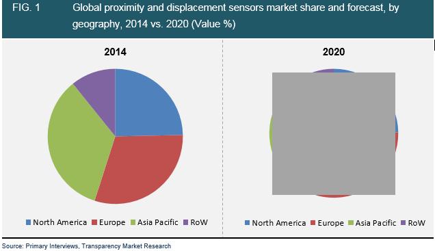 proximity-displacement-sensors-market