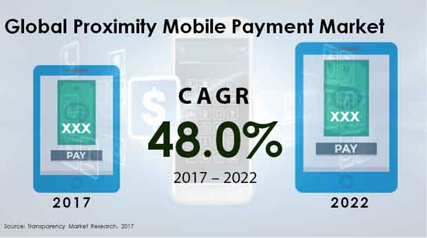 proximity mobile payment market