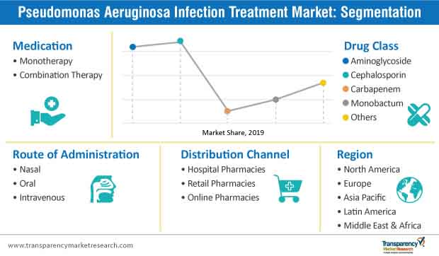 pseudomonas aeruginosa infection treatment market segmentation