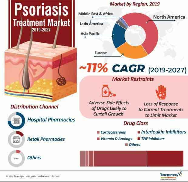 Psoriasis Treatment  Market Insights, Trends & Growth Outlook