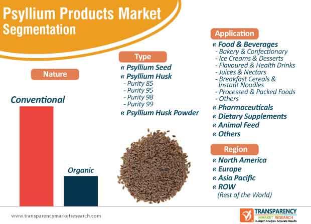 psyllium products market segmentation