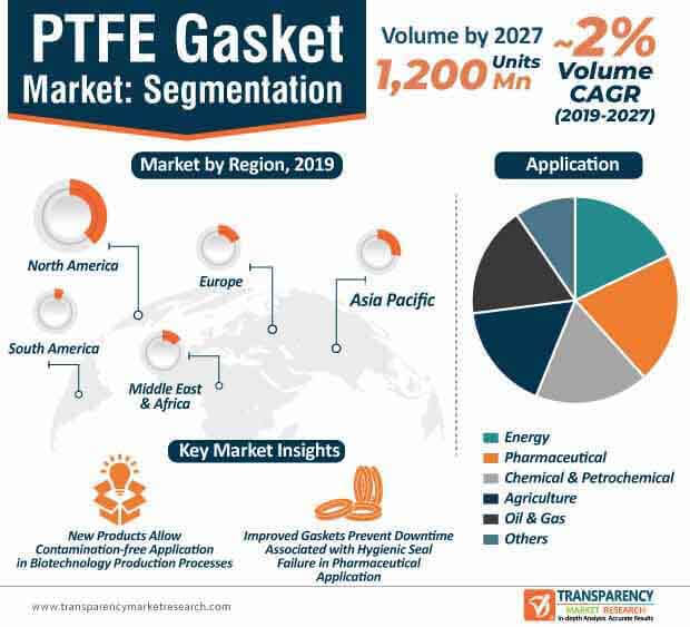 PTFE Gasket  Market Insights, Trends & Growth Outlook