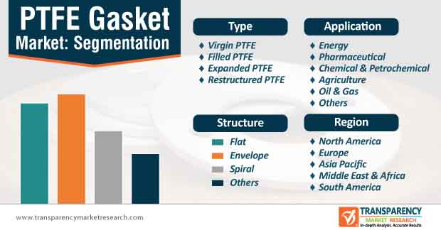 ptfe gasket market segmentation