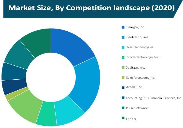 public financial management software market size by competition landscape