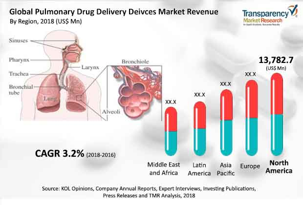 pulmonary drug delivery devices industry