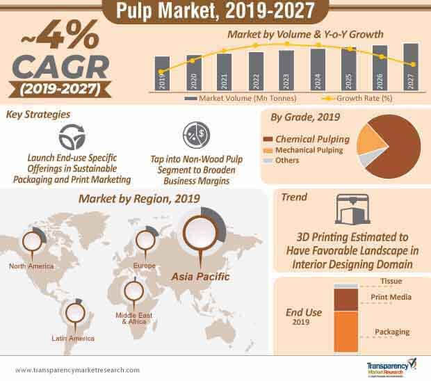 Pulp Market Scope | New Opportunities for Pulp Manufacturers
