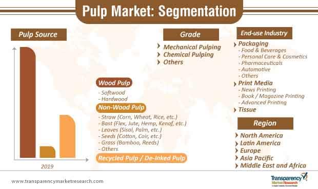 pulp market segmentation