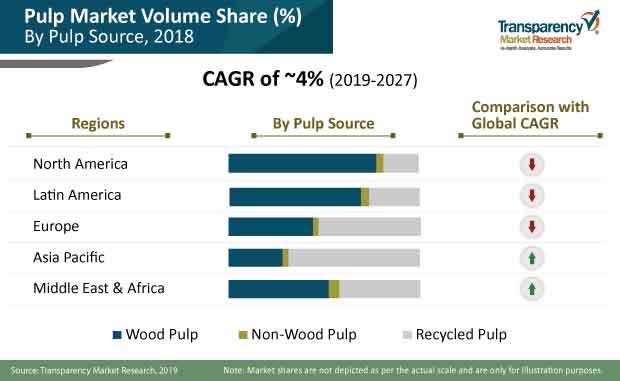pulp market share