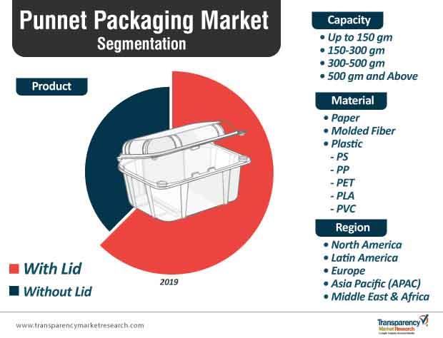 punnet packaging market segmentation