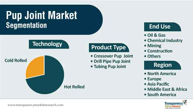 pup joint market segmentation