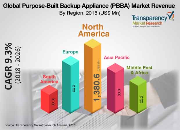 purposebuilt backup appliance industry