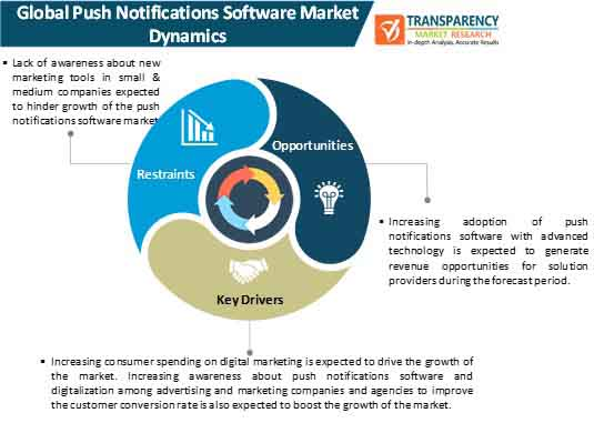 push notifications software market dynamics