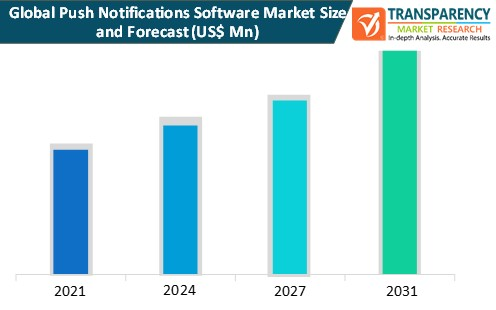 push notifications software market size and forecast