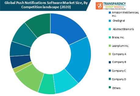 push notifications software market size by competition landscape