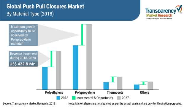 Push Pull Closures  Market Insights, Trends & Growth Outlook