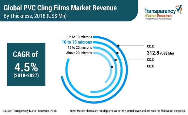 PVC Cling Films  Market Insights, Trends & Growth Outlook
