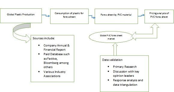 pvc forex sheets market